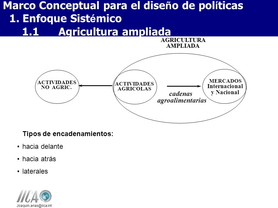 Joaquin.arias@iica.int AGRICULTURA AMPLIADA ACTIVIDADES NO AGRIC.