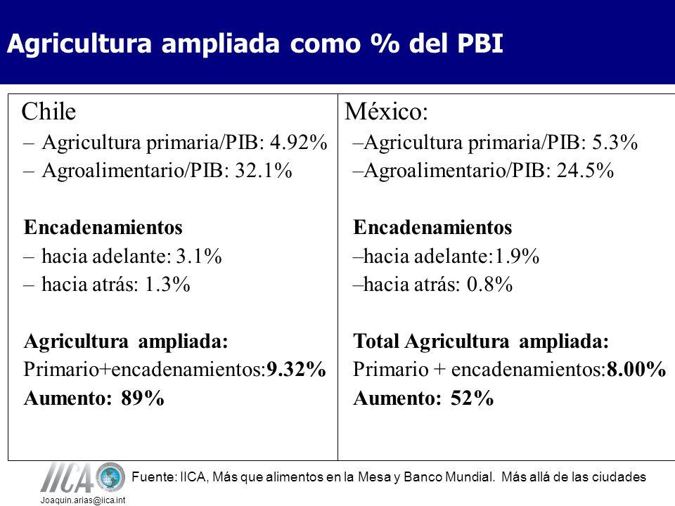 Joaquin.arias@iica.int Agricultura ampliada como % del PBI Chile – Agricultura primaria/PIB: 4.92% – Agroalimentario/PIB: 32.1% Encadenamientos – hacia adelante: 3.1% – hacia atrás: 1.3% Agricultura ampliada: Primario+encadenamientos:9.32% Aumento: 89% México: –Agricultura primaria/PIB: 5.3% –Agroalimentario/PIB: 24.5% Encadenamientos –hacia adelante:1.9% –hacia atrás: 0.8% Total Agricultura ampliada: Primario + encadenamientos:8.00% Aumento: 52% Fuente: IICA, Más que alimentos en la Mesa y Banco Mundial.
