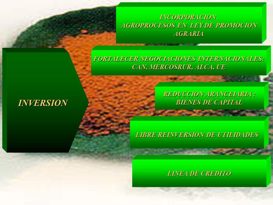 ASISTENCIATECNICA SIEMBRA POR SIEMBRA POR CONTRATO CONTRATO EXPORTADORES Y PRODUCTORES FORTALECIDOS FINANCIAMIENTO