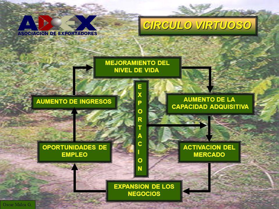 EXPANSION DE LOS NEGOCIOS AUMENTO DE LA CAPACIDAD ADQUISITIVA ACTIVACION DEL MERCADO AUMENTO DE INGRESOS OPORTUNIDADES DE EMPLEO MEJORAMIENTO DEL NIVEL DE VIDA EXPORTACIONEXPORTACION Oscar Malca G, CIRCULO VIRTUOSO