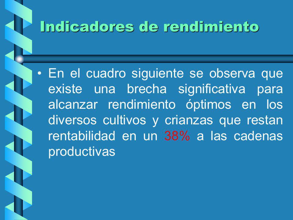 Indicadores de rendimiento productivo CADENA PRODUCTIVA Rendimiento Actual (Tm.) Rendimdiento Optimo Brecha ( Tm) % CULTIVOS PALMA ACEITERA 12 22 10 47 CACAO 0.7 1.5 0.8 53 CAFÉ 0.8 1.1 0.4 32 CAMU CAMU 5 15 10 67 YUCA 13 23 10 43 CAÑA DE AZUCAR 80 100 20 PIÑA 55 70 15 21 PLATANO 8 20 12 60 MAIZ 3 7 5 64 ARROZ 5 9 4 44 MEMESTRAS 1 1.2 0.2 17 COCONA 15 18 3 17 SACHAINCHI 2.5 4 2 38 ALGODÓN 0.8 1.2 0.4 33 PAPAYA 35 40 5 13 CULTIVOS ECOLOGICOS 1 1.5 0.5 33 CRIANZAS - LECHE 0.84 2.1 1.3 60 MIEL DE ABEJA 0.04 0.05 0.01 20 Promedio - 38 Fuente: Direccion de Promocion y Competitivdad Agraria - DRSAU