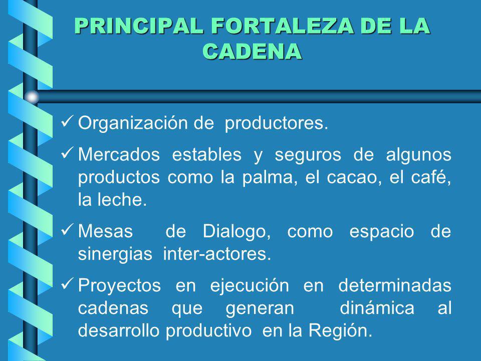 PRINCIPAL FORTALEZA DE LA CADENA Organización de productores. Mercados estables y seguros de algunos productos como la palma, el cacao, el café, la le