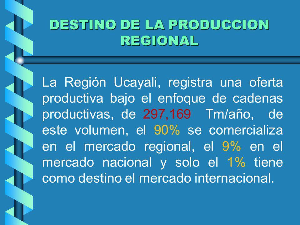 DESTINO DE LA PRODUCCION REGIONAL La Región Ucayali, registra una oferta productiva bajo el enfoque de cadenas productivas, de 297,169 Tm/año, de este
