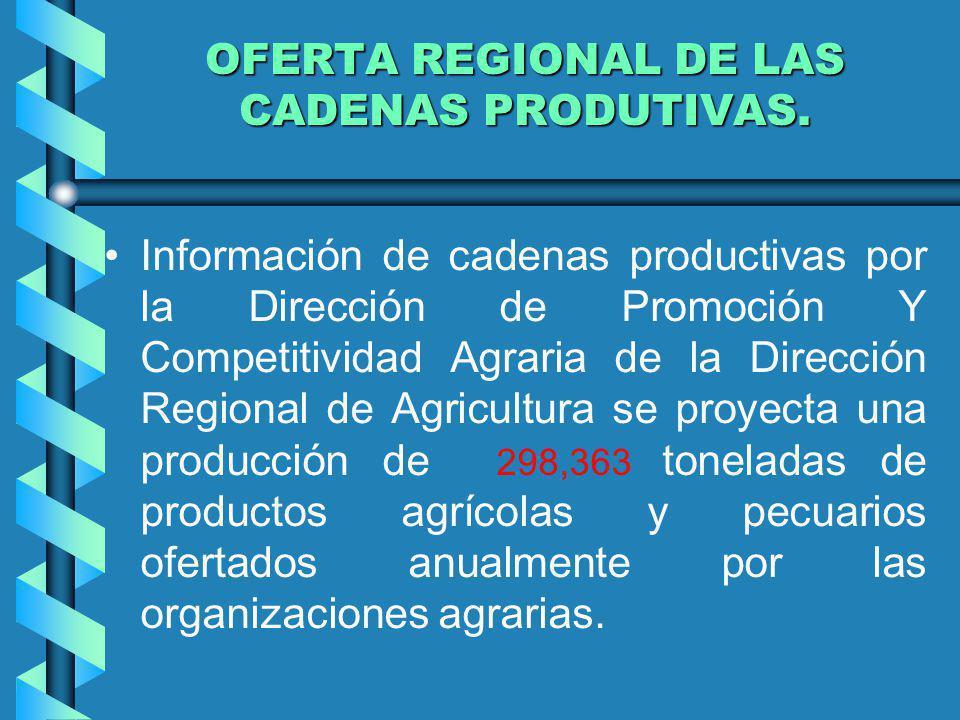 Oferta Anual de productos por cadena productiva – 2012 (T.M.) CADENA PRODUCTIVAT.M CULTIVOS PALMA ACEITERA 109,274 CACAO 1,960 CAFÉ 533 CAMU CAMU 1,600 YUCA 1,644 CAÑA DE AZUCAR 126,400 PIÑA 705 PLATANO 9,388 MAIZ 7,384 ARROZ 9,855 MEMESTRAS 477 COCONA 2,520 SACHAINCHI 80 ALGODÓN 1,200 PAPAYA 21,515 CULTIVOS ECOLOGICOS 2,794 CRIANZAS LECHE 1,025 MIEL DE ABEJA 10 TOTAL 298,363