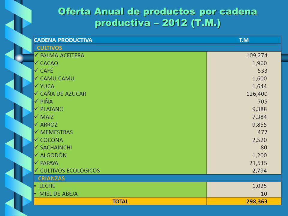 Oferta Anual de productos por cadena productiva – 2012 (T.M.) CADENA PRODUCTIVAT.M CULTIVOS PALMA ACEITERA 109,274 CACAO 1,960 CAFÉ 533 CAMU CAMU 1,60