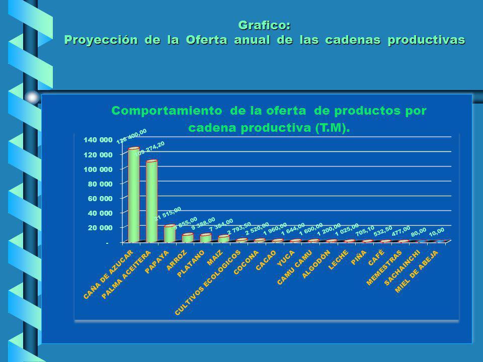 CONCLUSIONES El bajo rendimiento de la producción agraria, resta competitividad a las cadenas productivas.