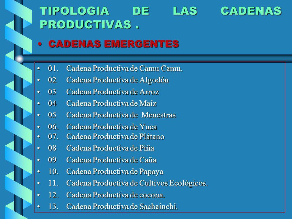 TIPOLOGIA DE LAS CADENAS PRODUCTIVAS. 01. Cadena Productiva de Camu Camu.01. Cadena Productiva de Camu Camu. 02Cadena Productiva de Algodón02Cadena Pr