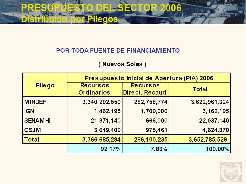 PRESUPUESTO DEL SECTOR 2006 Distribuido por Pliegos POR TODA FUENTE DE FINANCIAMIENTO ( Nuevos Soles )