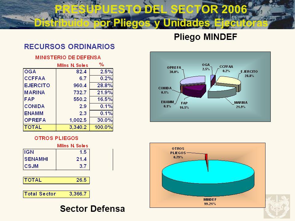 PRESUPUESTO DEL SECTOR 2006 Distribuido por Pliegos y Unidades Ejecutoras RECURSOS ORDINARIOS Sector Defensa Pliego MINDEF