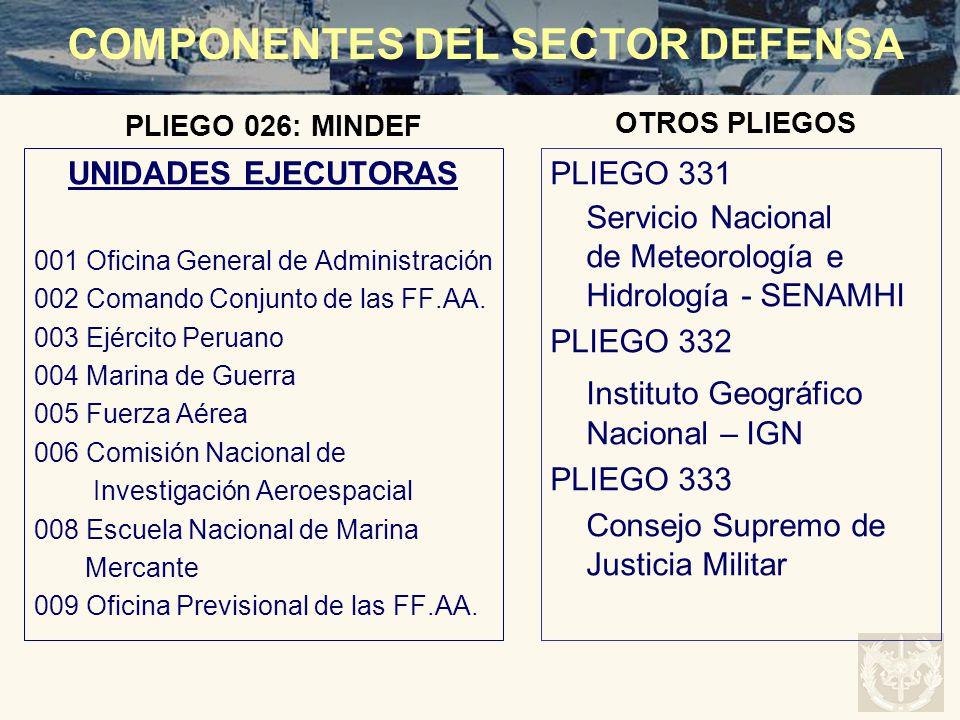 UNIDADES EJECUTORAS 001 Oficina General de Administración 002 Comando Conjunto de las FF.AA. 003 Ejército Peruano 004 Marina de Guerra 005 Fuerza Aére