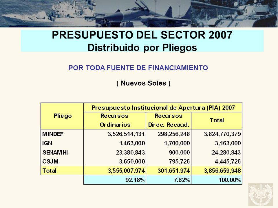 PRESUPUESTO DEL SECTOR 2007 Distribuido por Pliegos POR TODA FUENTE DE FINANCIAMIENTO ( Nuevos Soles )