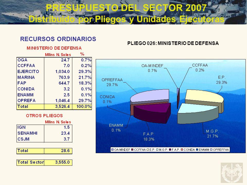 PRESUPUESTO DEL SECTOR 2007 Distribuido por Pliegos y Unidades Ejecutoras RECURSOS ORDINARIOS PLIEGO 026: MINISTERIO DE DEFENSA