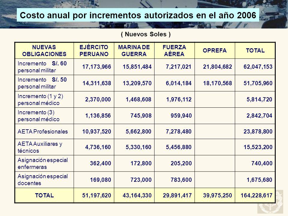 NUEVAS OBLIGACIONES EJÉRCITO PERUANO MARINA DE GUERRA FUERZA AÉREA OPREFATOTAL Incremento S/. 60 personal militar 17,173,96615,851,4847,217,02121,804,