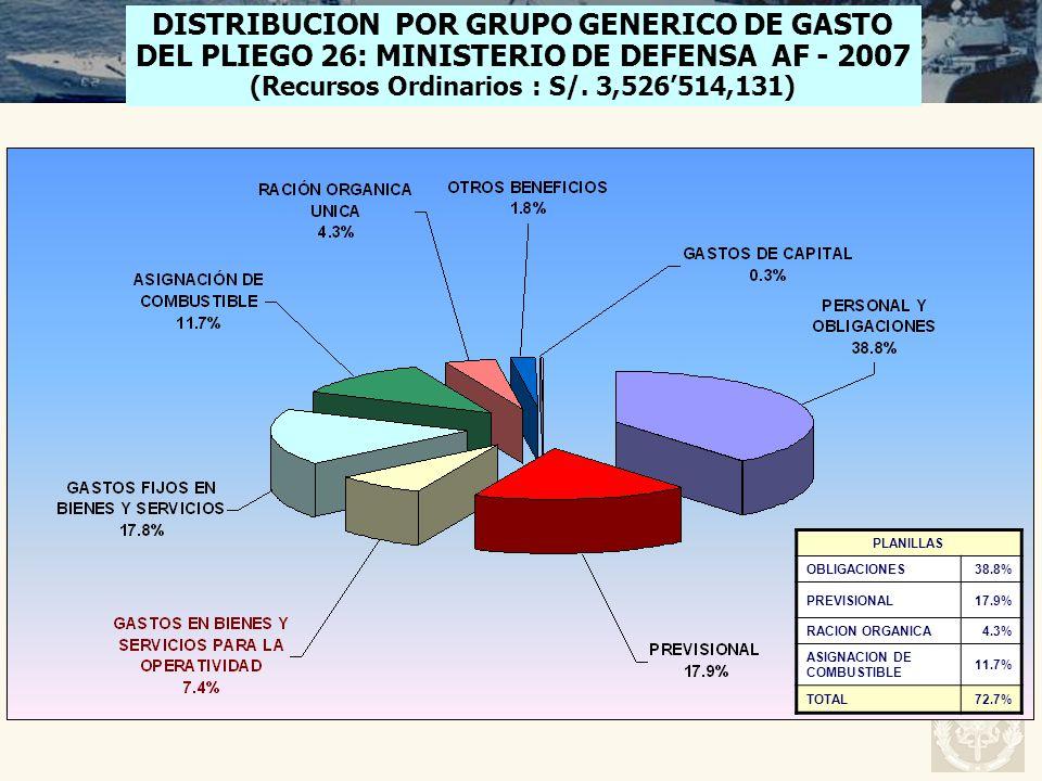 DISTRIBUCION POR GRUPO GENERICO DE GASTO DEL PLIEGO 26: MINISTERIO DE DEFENSA AF - 2007 (Recursos Ordinarios : S/. 3,526514,131) PLANILLAS OBLIGACIONE