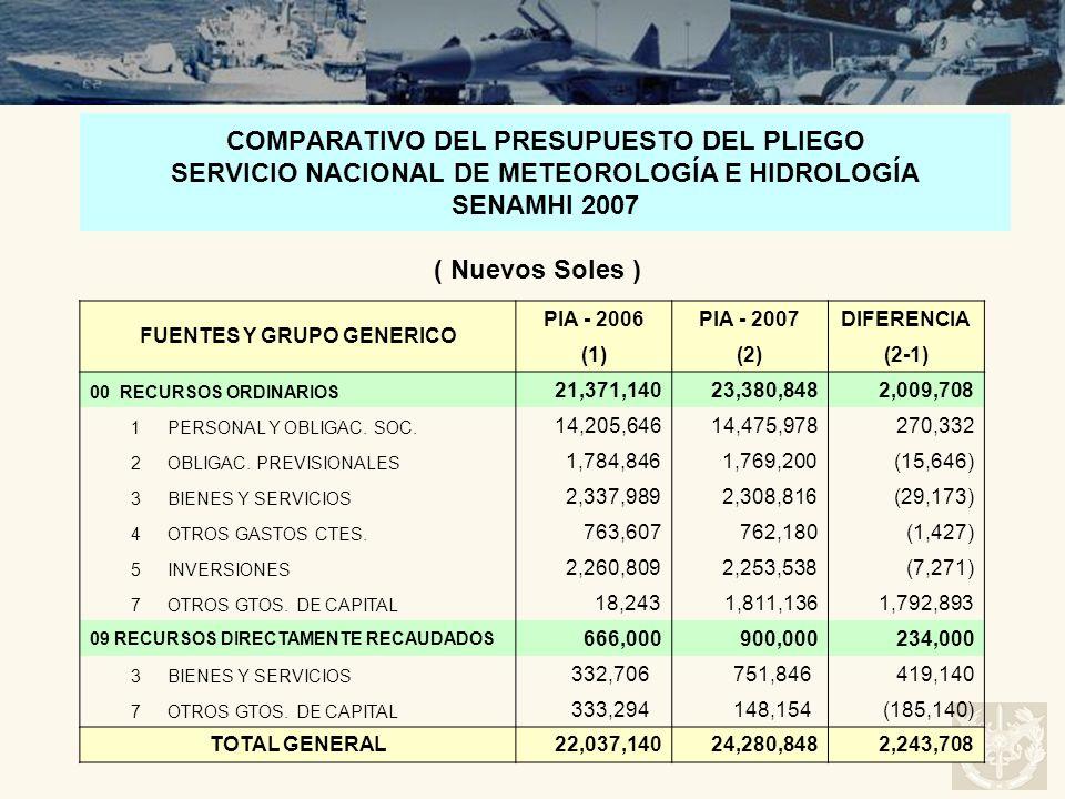 COMPARATIVO DEL PRESUPUESTO DEL PLIEGO SERVICIO NACIONAL DE METEOROLOGÍA E HIDROLOGÍA SENAMHI 2007 FUENTES Y GRUPO GENERICO PIA - 2006PIA - 2007DIFERE