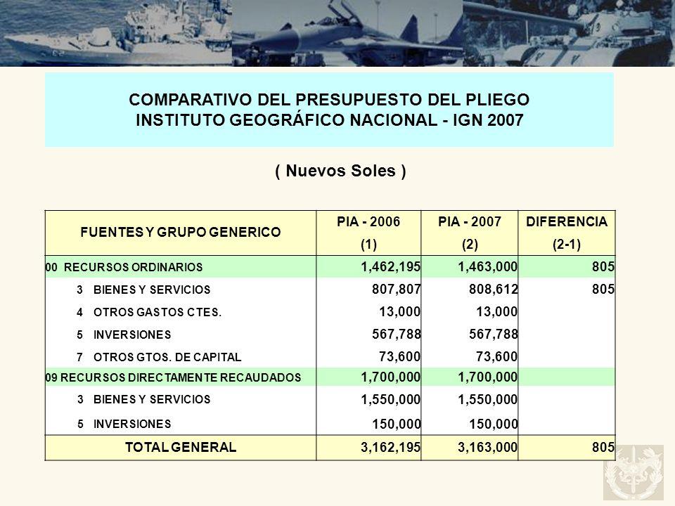 FUENTES Y GRUPO GENERICO PIA - 2006PIA - 2007DIFERENCIA (1)(2)(2-1) 00 RECURSOS ORDINARIOS 1,462,1951,463,000805 3BIENES Y SERVICIOS 807,807808,612805