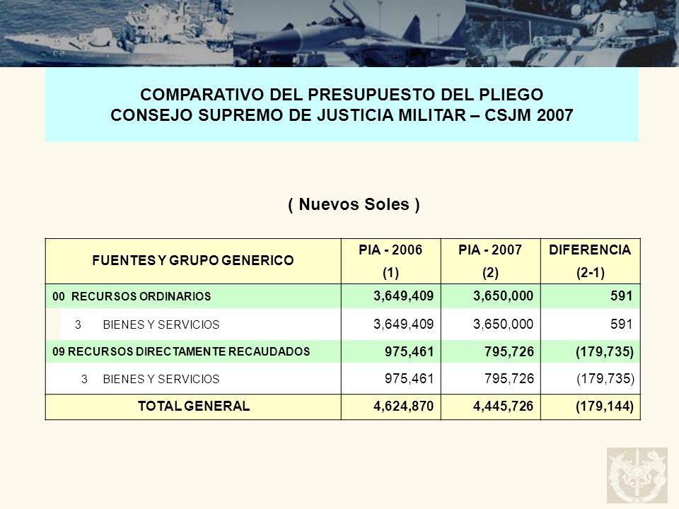FUENTES Y GRUPO GENERICO PIA - 2006PIA - 2007DIFERENCIA (1)(2)(2-1) 00 RECURSOS ORDINARIOS 3,649,4093,650,000591 3BIENES Y SERVICIOS 3,649,4093,650,00