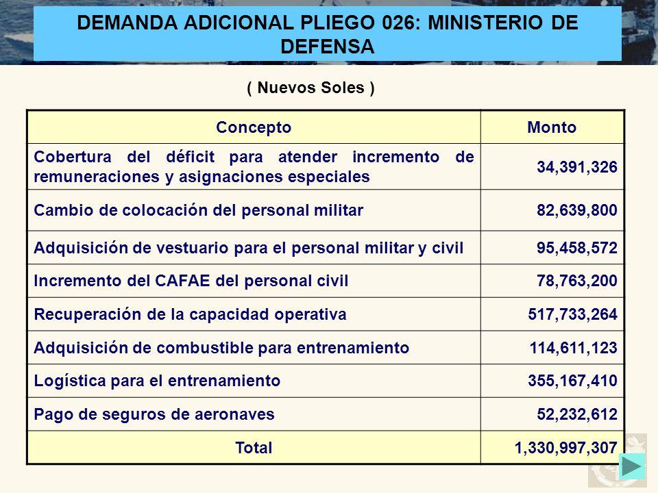 ConceptoMonto Cobertura del déficit para atender incremento de remuneraciones y asignaciones especiales 34,391,326 Cambio de colocación del personal m