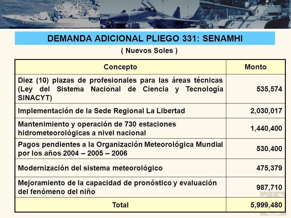 ConceptoMonto Diez (10) plazas de profesionales para las áreas técnicas (Ley del Sistema Nacional de Ciencia y Tecnología SINACYT) 535,574 Implementac