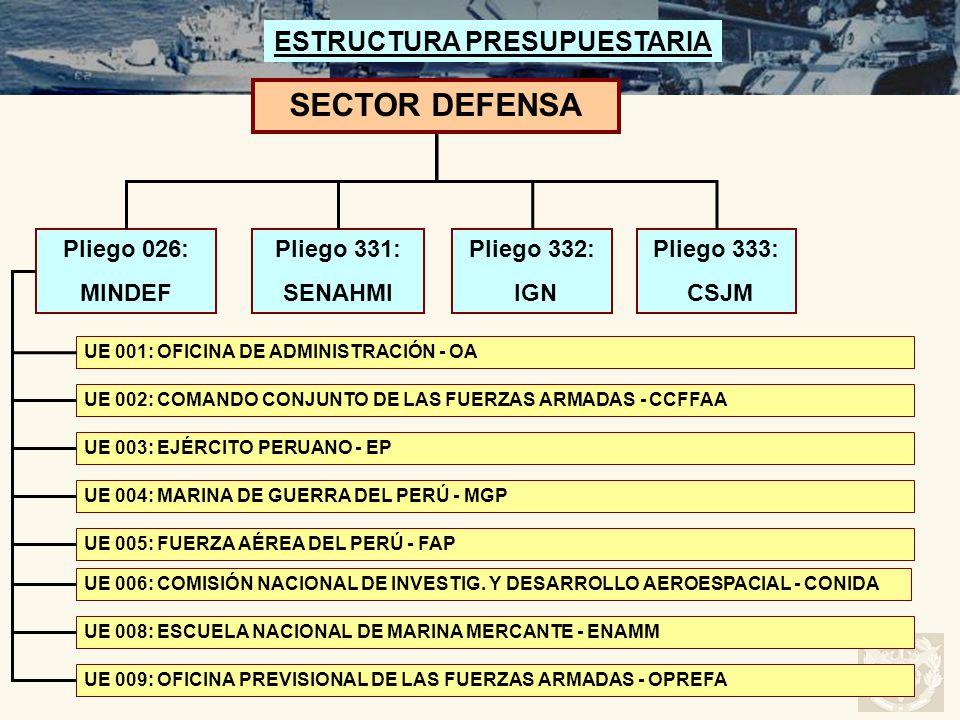 SECTOR DEFENSA UE 001: OFICINA DE ADMINISTRACIÓN - OA UE 003: EJÉRCITO PERUANO - EP UE 002: COMANDO CONJUNTO DE LAS FUERZAS ARMADAS - CCFFAA UE 004: M