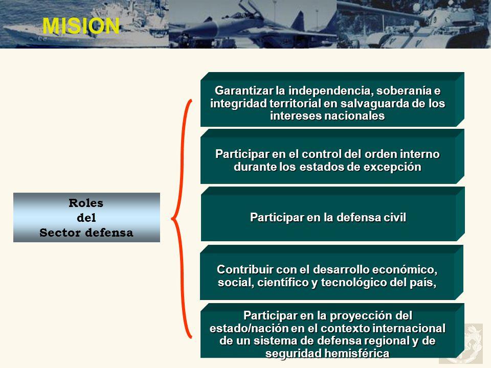 Garantizar la independencia, soberanía e integridad territorial en salvaguarda de los intereses nacionales Roles del Sector defensa Participar en el c