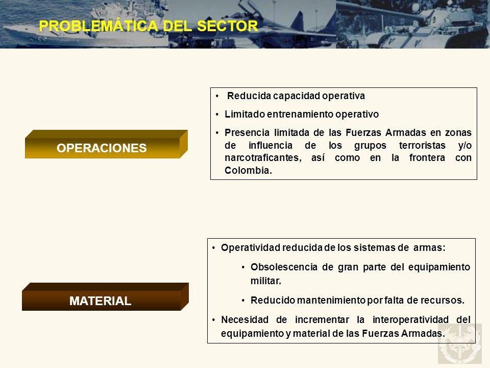 OPERACIONES MATERIAL Operatividad reducida de los sistemas de armas:Operatividad reducida de los sistemas de armas: Obsolescencia de gran parte del eq