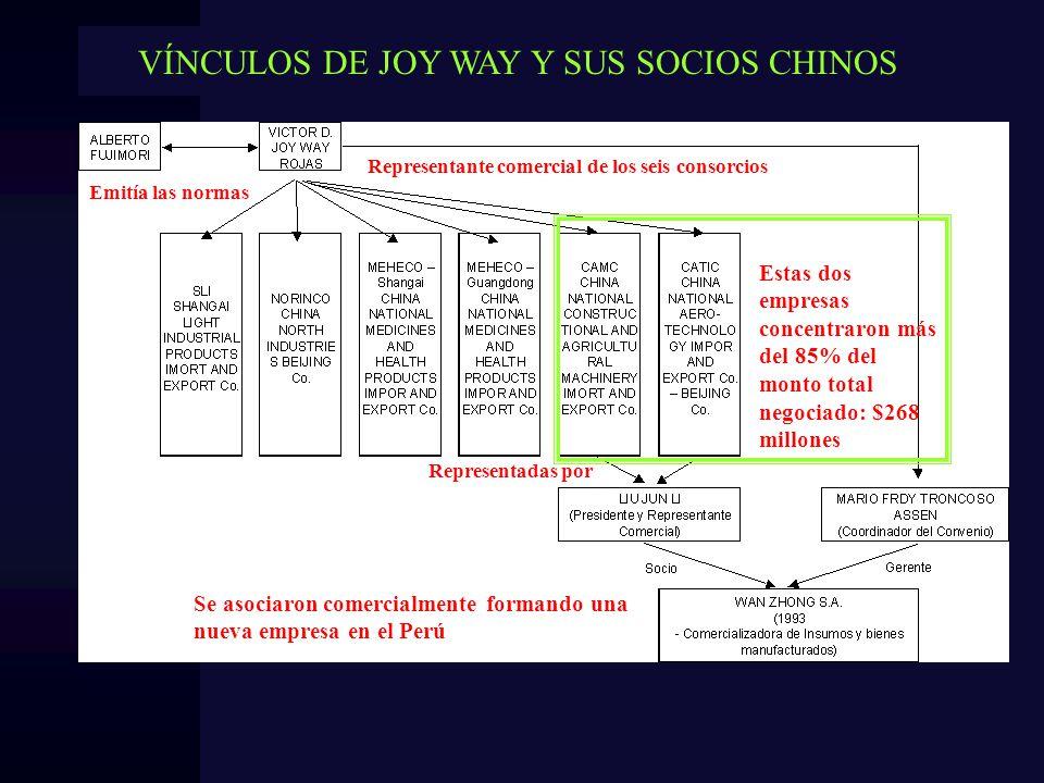 VÍNCULOS DE JOY WAY Y SUS SOCIOS CHINOS Representante comercial de los seis consorcios Estas dos empresas concentraron más del 85% del monto total neg