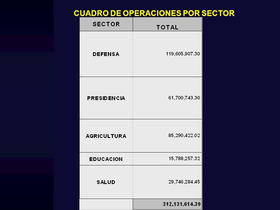 CUADRO INTEGRAL DE OPERACIONES: $ 312,131,614.39 CUADRO INTEGRAL DE CONTRATOS INVESTIGADOS 22 OPERACIONES – TOTAL: $ 312´131,614.39 La relación de proveedores, demuestra la concentración de operaciones en determinadas empresas.