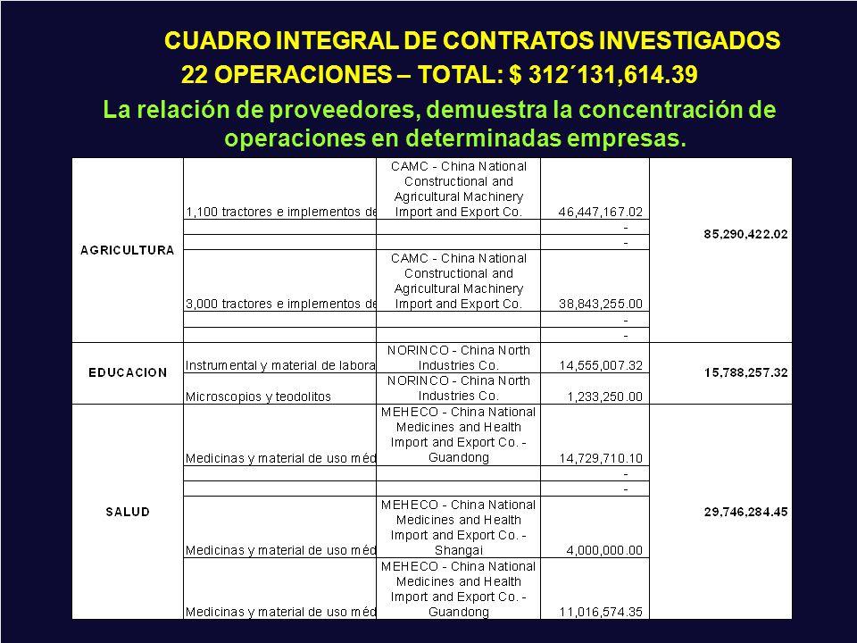 CUADRO INTEGRAL DE OPERACIONES: $ 312,131,614.39 CUADRO INTEGRAL DE CONTRATOS INVESTIGADOS 22 OPERACIONES – TOTAL: $ 312´131,614.39 La relación de pro