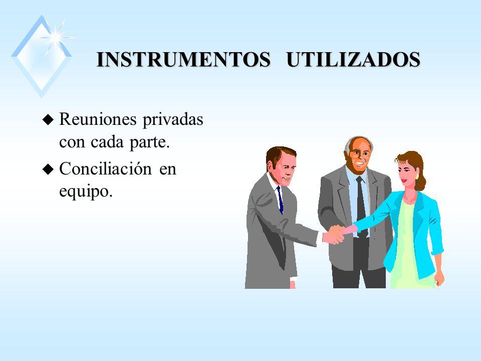 INSTRUMENTOS UTILIZADOS u Reuniones privadas con cada parte. u Conciliación en equipo.