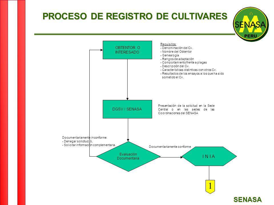 SENASA OBTENTOR O INTERESADO DGSV / SENASA Evaluación Documentaria I N I A Requisitos: - Denominación del Cv. - Nombre del Obtentor - Genealogía - Ran
