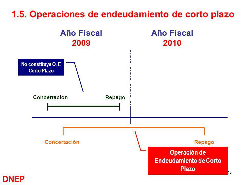 13 Año Fiscal 2009 Año Fiscal 2010 ConcertaciónRepago No constituye O. E Corto Plazo ConcertaciónRepago Operación de Endeudamiento de Corto Plazo 1.5.