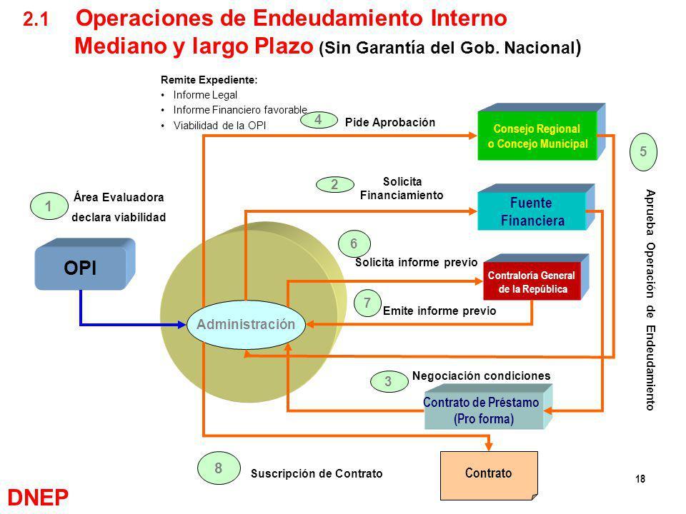 18 Administración OPI Consejo Regional o Concejo Municipal Fuente Financiera Contraloría General de la República Contrato de Préstamo (Pro forma) Área