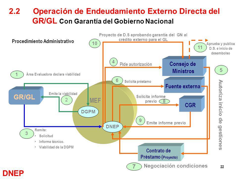 22 DGPM DNEP MEF GR/GL Consejo de Ministros Fuente externa CGR Contrato de Préstamo ( Proyecto) Área Evaluadora declara viabilidad Emite la viabilidad