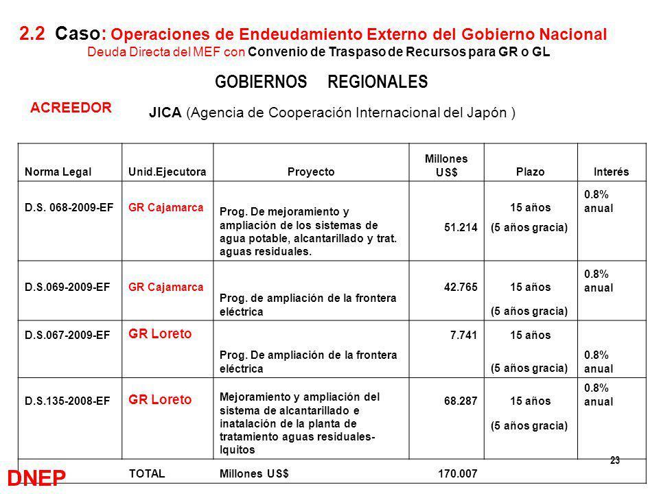 23 ACREEDOR GOBIERNOS REGIONALES JICA (Agencia de Cooperación Internacional del Japón ) 2.2 Caso: Operaciones de Endeudamiento Externo del Gobierno Na