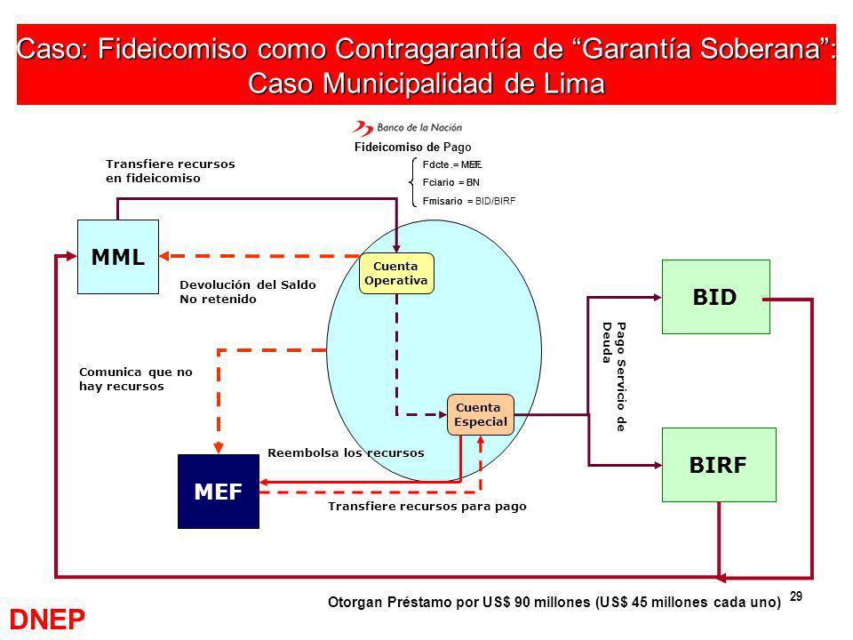 29 Caso: Fideicomiso como Contragarantía de Garantía Soberana: Caso Municipalidad de Lima MML BIRF BID MEF Fdcte.= MEF Fciario= BN Fmisario= BID/BIRF