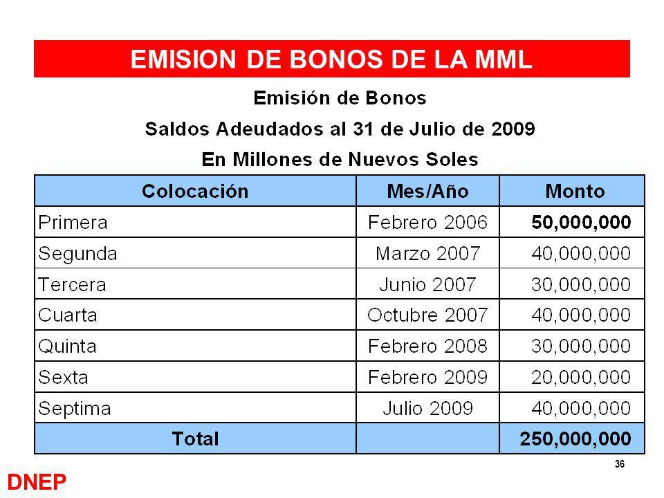 36 EMISION DE BONOS DE LA MML DNEP