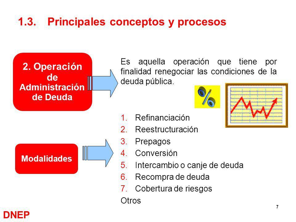 7 2. Operación de Administración de Deuda 1.Refinanciación 2.Reestructuración 3.Prepagos 4.Conversión 5.Intercambio o canje de deuda 6.Recompra de deu