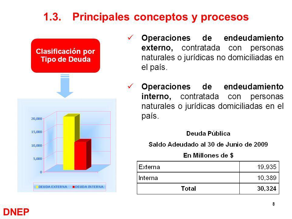 8 1.3.Principales conceptos y procesos Clasificación por Tipo de Deuda Operaciones de endeudamiento externo, contratada con personas naturales o juríd