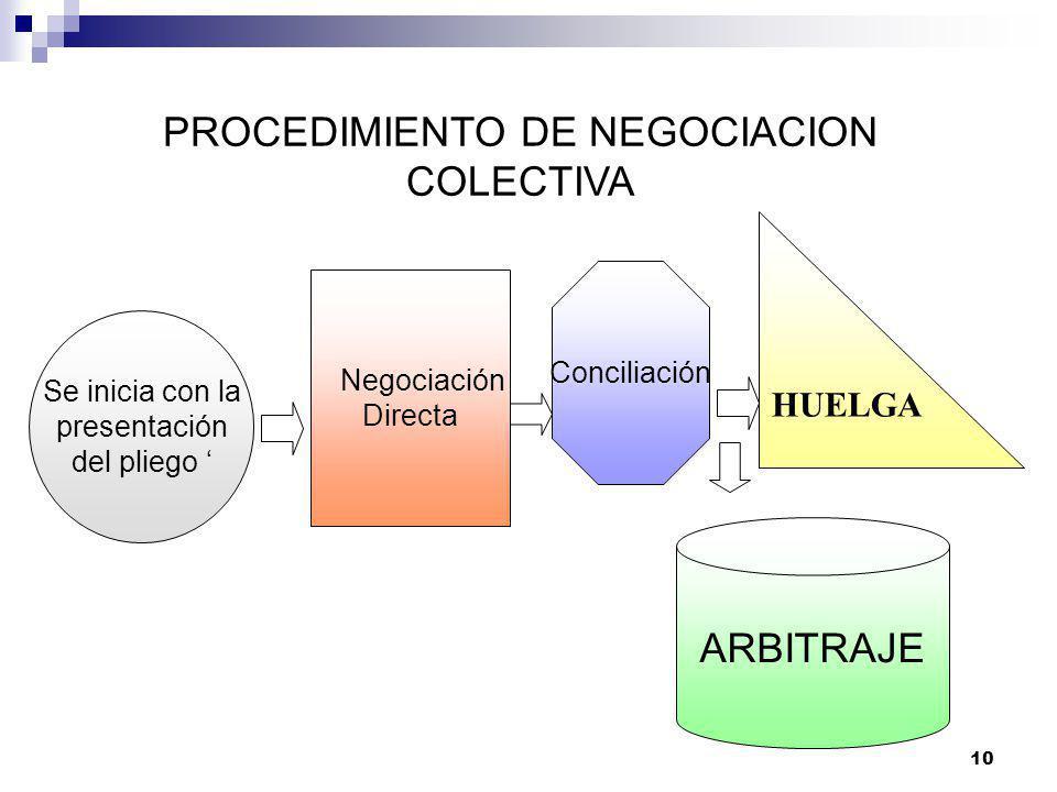 9 CAPACIDAD PARA NEGOCIAR De existir varias organizaciones sindicales en un mismo ámbito, se confiere LEGITIMIDAD NEGOCIAL, al sindicato que afilie a