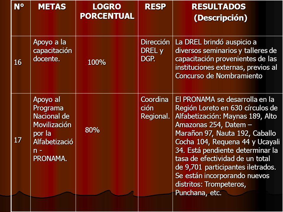 N° METAS METAS LOGRO PORCENTUAL RESP RESULTADOS RESULTADOS (Descripción) (Descripción) 16 Apoyo a la capacitación docente. 100% 100% Dirección DREL y