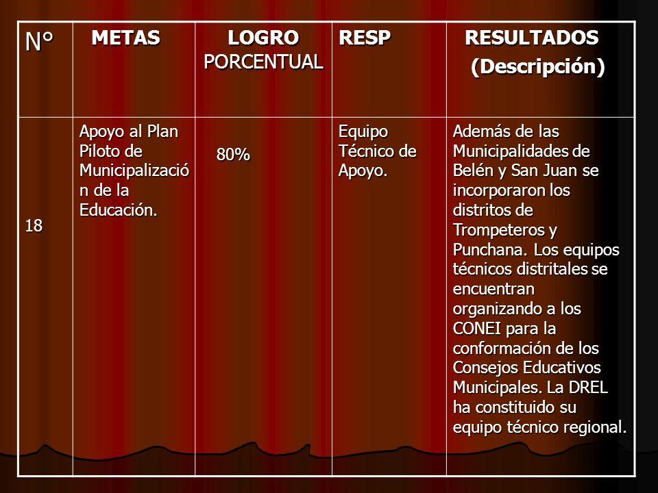 N° METAS METAS LOGRO PORCENTUAL RESP RESULTADOS RESULTADOS (Descripción) (Descripción) 18 Apoyo al Plan Piloto de Municipalizació n de la Educación. 8