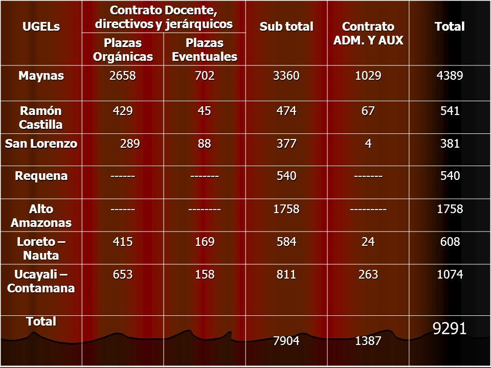 UGELs Contrato Docente, directivos y jerárquicos Sub total Contrato ADM. Y AUX Total Plazas Orgánicas Plazas Eventuales Maynas2658702336010294389 Ramó