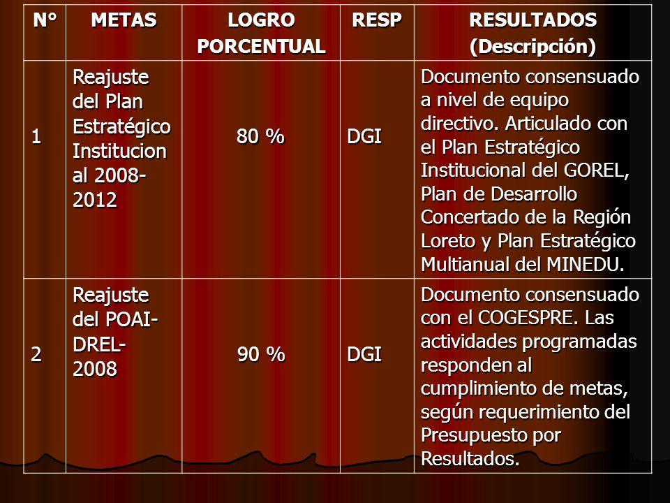 N°METASLOGROPORCENTUALRESPRESULTADOS(Descripción) 1 Reajuste del Plan Estratégico Institucion al 2008- 2012 80 % DGI Documento consensuado a nivel de