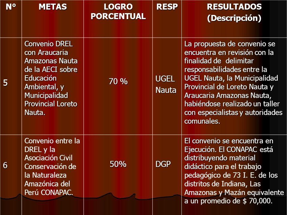 N°METAS LOGRO PORCENTUAL RESPRESULTADOS(Descripción) 5 Convenio DREL con Araucaria Amazonas Nauta de la AECI sobre Educación Ambiental, y Municipalida