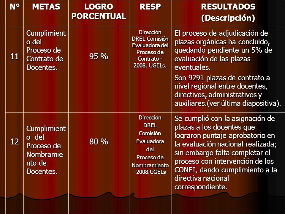 N°METAS LOGRO PORCENTUAL RESPRESULTADOS(Descripción) 11 Cumplimient o del Proceso de Contrato de Docentes. 95 % Dirección DREL-Comisión Evaluadora del