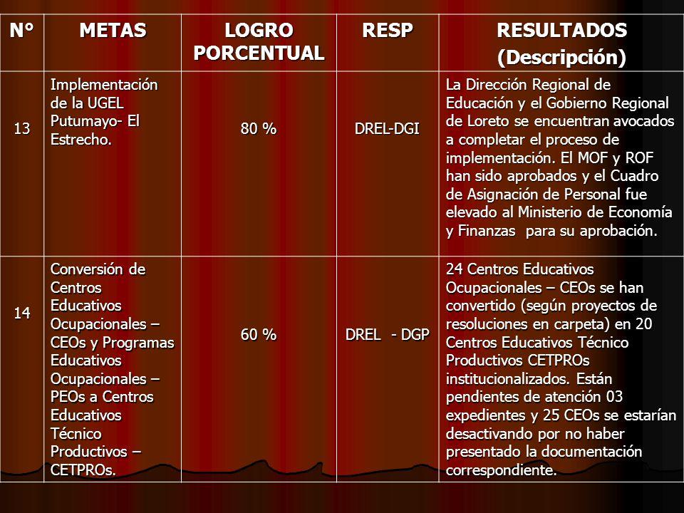 N°METAS LOGRO PORCENTUAL RESPRESULTADOS(Descripción) 13 Implementación de la UGEL Putumayo- El Estrecho. 80 % DREL-DGI La Dirección Regional de Educac