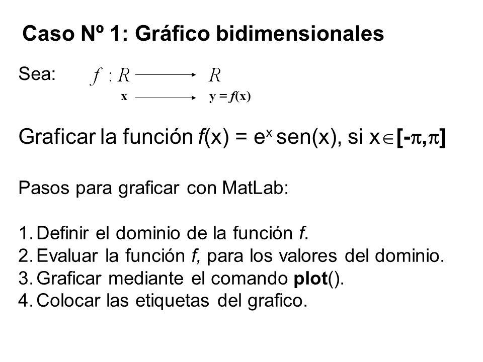 Caso Nº 1: Gráfico bidimensionales Sea: Pasos para graficar con MatLab: 1.Definir el dominio de la función f. 2.Evaluar la función f, para los valores