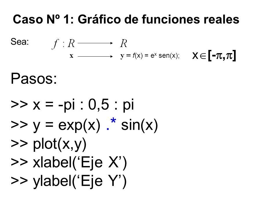 Caso Nº 1: Gráfico de funciones reales Sea: Pasos: >> x = -pi : 0,5 : pi >> y = exp(x).* sin(x) >> plot(x,y) >> xlabel(Eje X) >> ylabel(Eje Y) x y = f(x) = e x sen(x); x [-, ]