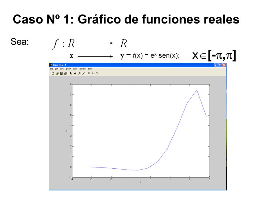 Caso Nº 1: Gráfico de funciones reales Sea: x y = f(x) = e x sen(x); x [-, ]